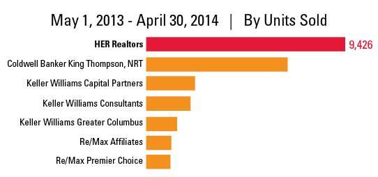 top companies 2014